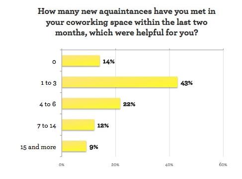 Deskmag.com coworking survey