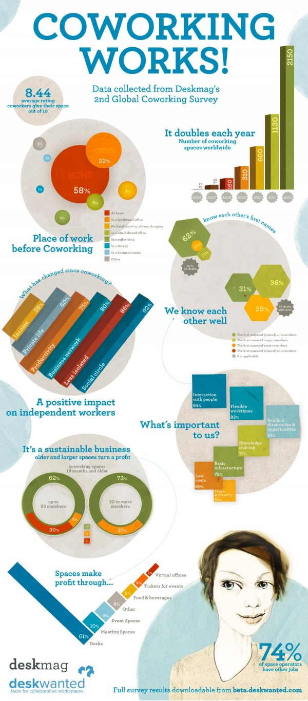 coworking_works_infographic