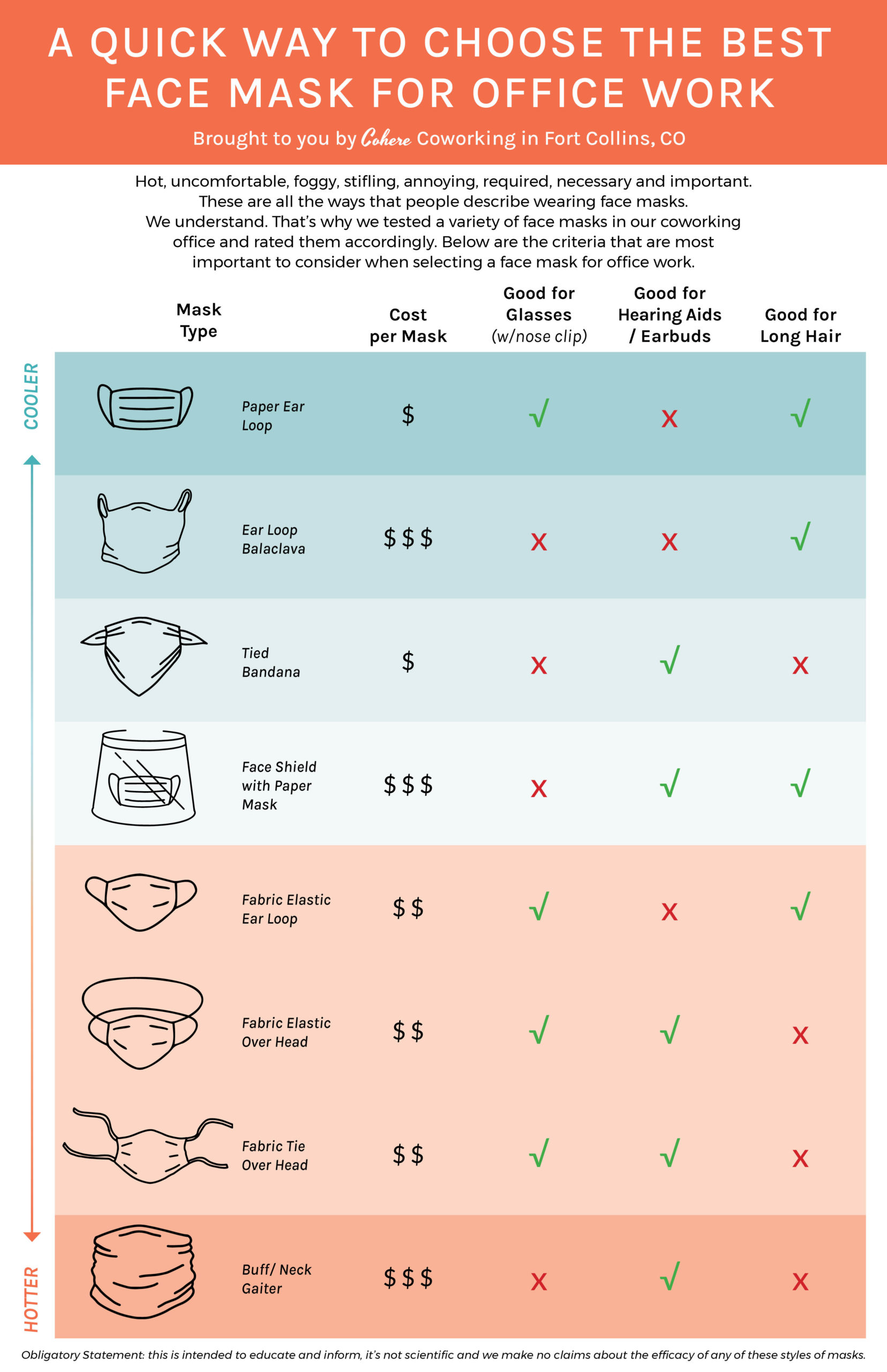 Infographic about styles of masks for office work for Covid